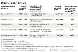 EU salaris