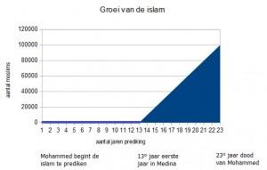 groei van de islam