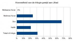 hoeveelheid Jihad